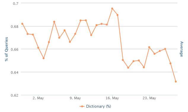 chart-44